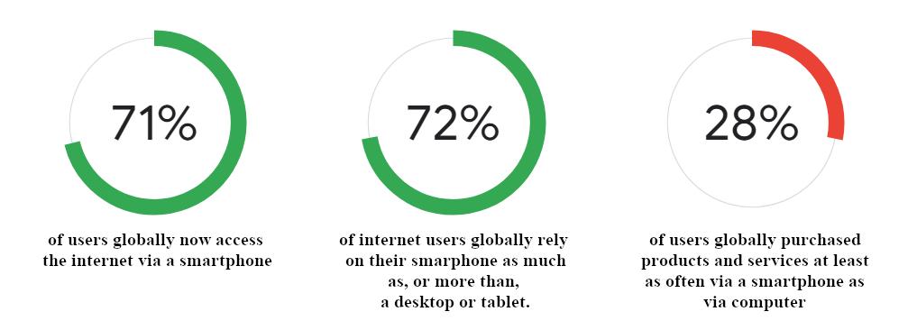 mobile customer journey statistics google
