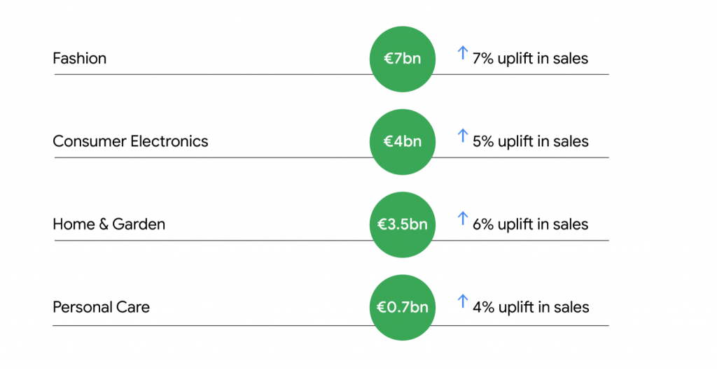 google study mobile cx improvements by industry